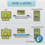 HTTP vs HTTPS diagram